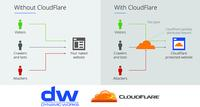 Dynamic Works becomes the first CloudFlare Partner in Cyprus